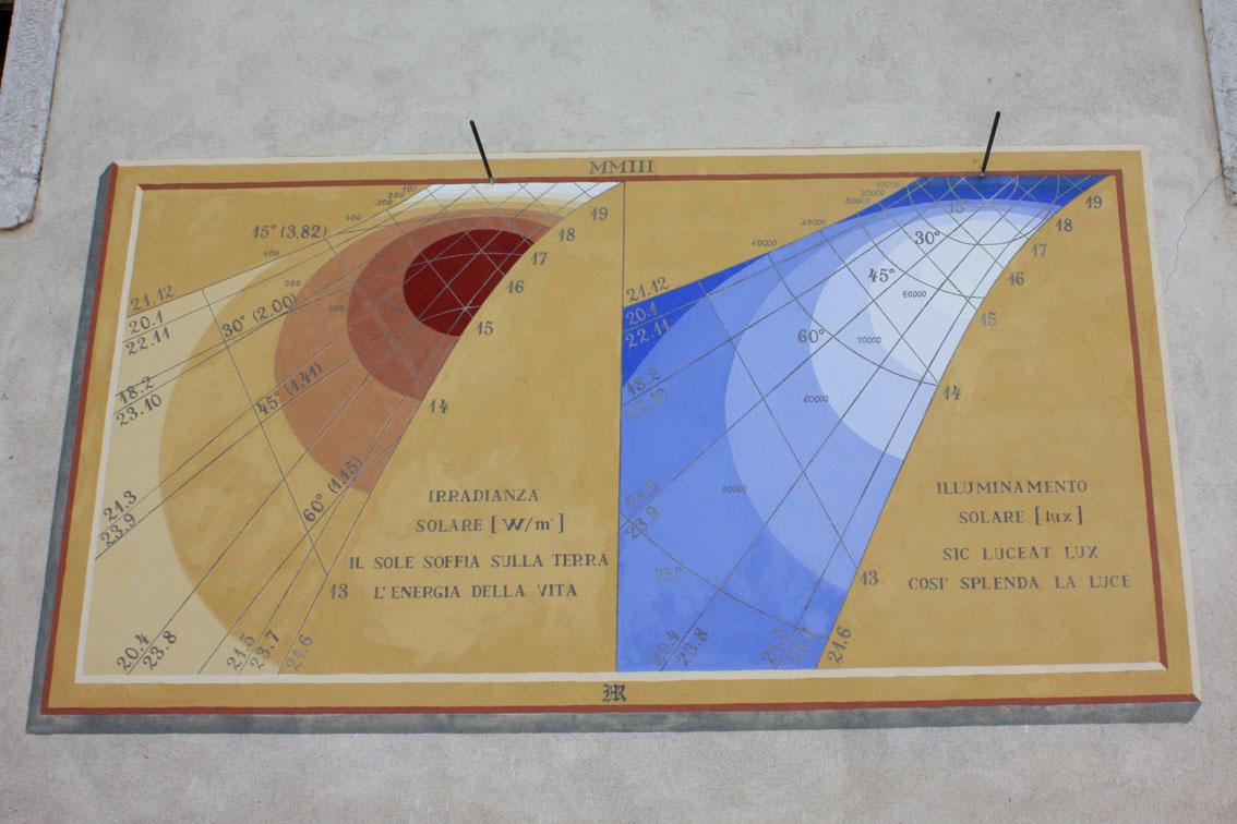 Diese Sonnenuhr zeigt die Sonnenstrahlung und Beleuchtungsstärke an.