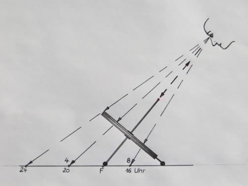 Projektionsmethode