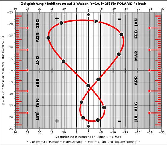 Zeitgleichungswalzen für die Polaris Sonnenuhr