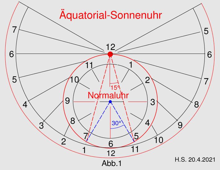 Äquatoriale Sonnenuhr mit Nachführung und 12 Std. Uhrwerk Abb. 1