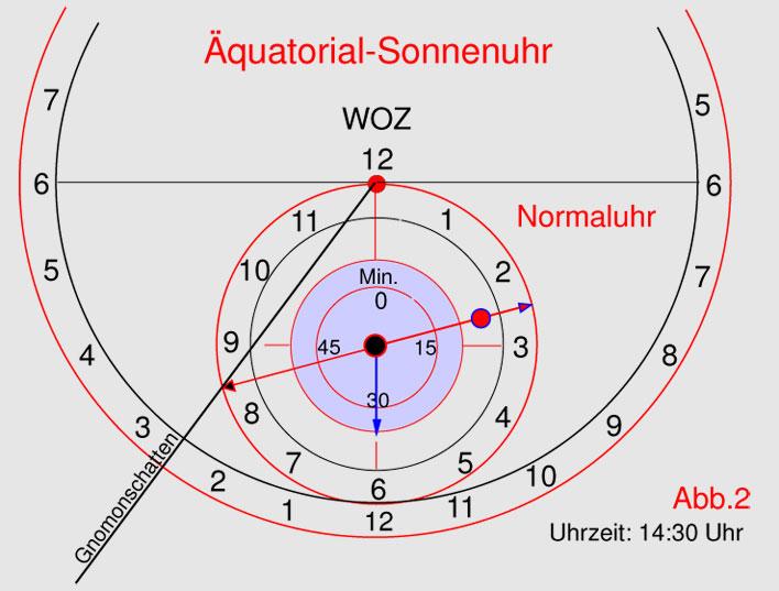 Äquatoriale Sonnenuhr mit Nachführung 12 Std. Uhrwerk Abb 2.jpg
