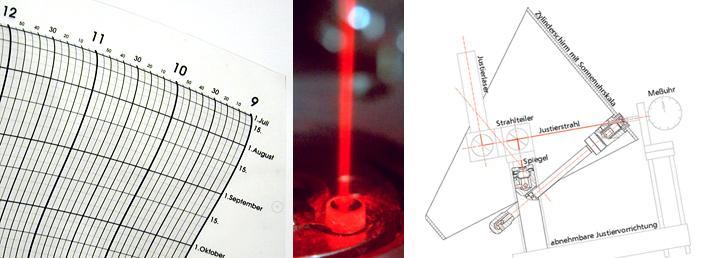 Spiegelsonnenuhr mit zylindrischer Projektionsfläche