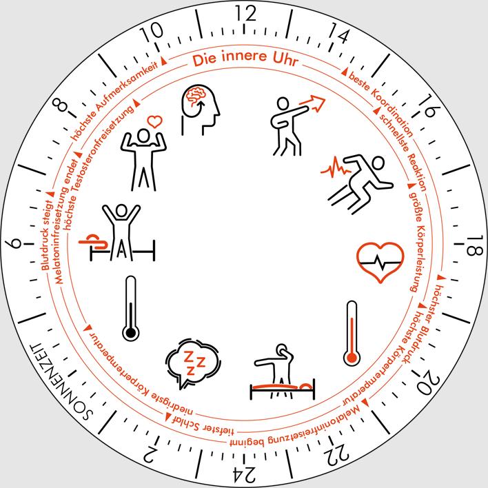 Sonnenuhr mit innerer Uhr